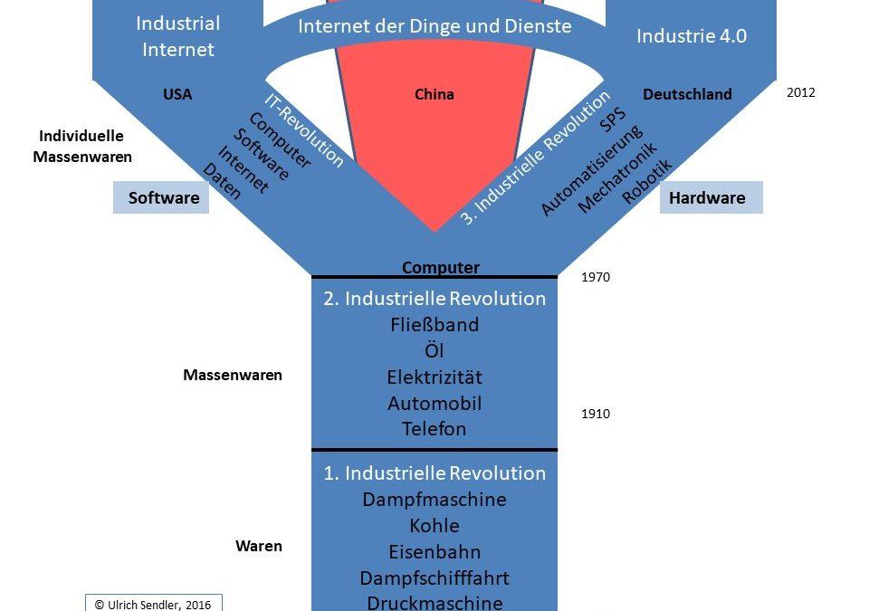 Industriepolitik für Zentraleuropa – Die Zeit drängt
