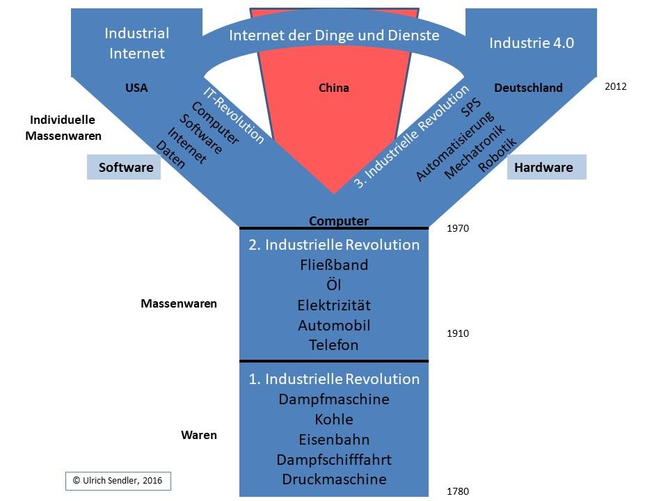 Die Spaltung der Industriewelt seit den Siebzigerjahren